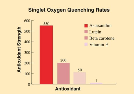Astaxanthin Singlet Oxygen Quenching Rates
