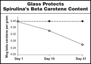graph shows nutrient protected in glass packaging