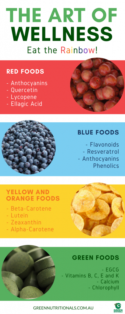 The Art of Wellness Infographic